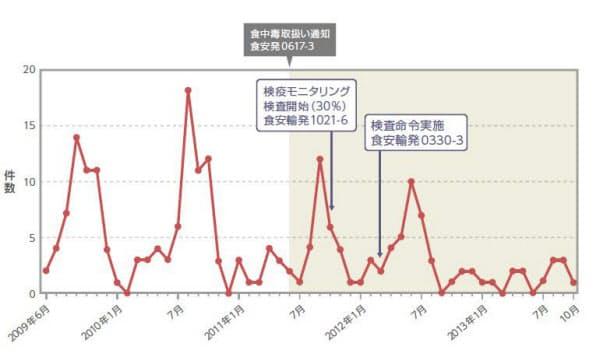 図1 クドア食中毒報告件数の推移(八木田氏によるデータを一部改変)