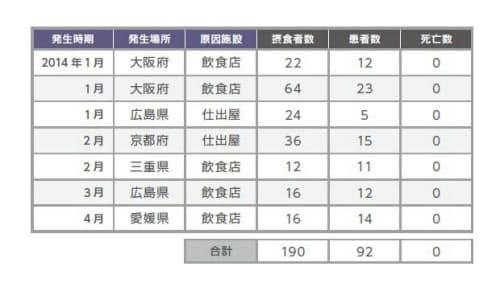 表1 2014年のクドア食中毒報告状況(厚労省の食中毒統計より)