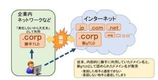 図 ドメイン名(gTLD)の名前衝突問題 (JPNICの同問題特設Webサイトから引用)
