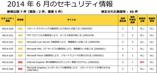 表 2014年6月に公開したセキュリティー情報(日本マイクロソフトの発表資料から引用)
