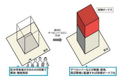 区分所有者の5分の4が同意すれば、建物を解体し、跡地を売却できるようになる。跡地を買い受けたデベロッパーなどによる建て替えのルートを設ける。周辺環境に配慮したマンション建て替えには容積のボーナスもある(資料:日経アーキテクチュア)