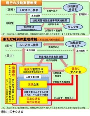 外国人労働者受け入れ事業のイメージ(資料:国土交通省)