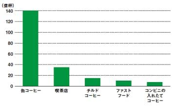 約295億杯の国内コーヒー市場(家庭を除く)の内訳。グラフのデータは、2013年12月10日付の日本経済新聞記事を参照