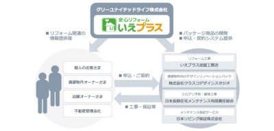 定額リフォームサービス「いえプラス」のイメージ図(資料:グリーユナイテッドライフ)