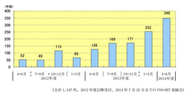 図1 個人情報の削除を持ちかける詐欺に関する相談件数の推移(国民生活センターの情報から引用)