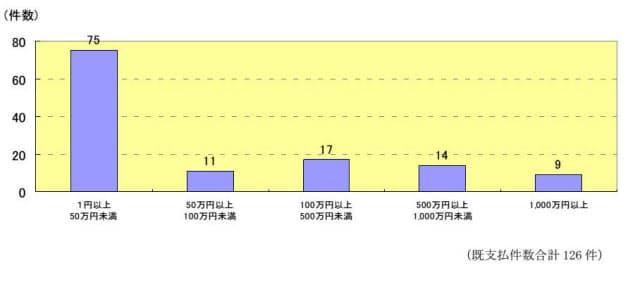 図2 支払金額の分布(国民生活センターの情報から引用)
