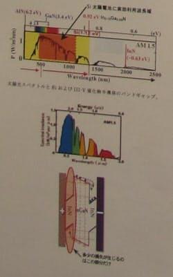 発表資料の一部。上の図は、0.92eVのバンドギャップで太陽光の90%を利用できることを示す。下の図は、今回の太陽電池の素子構造と電荷分離の様子を示した図である