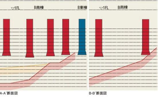 基礎杭と支持地盤の位置を示した断面イメージ図。赤い杭は支持地盤(図下部の赤い部分)に到達していないことを、青い杭は到達していることを示す。1929年当時の地形図から、敷地に複雑な傾斜があったことが判明。住友不動産は7月27日に開催した住民説明会で、地盤調査が不十分だった可能性を示唆した(資料:住民説明会の配布資料をもとに日経アーキテクチュアが作成)
