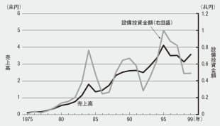 図1 日本の集積回路の設備投資金額と売上高の年次推移(資料: 『ICガイドブック(第8版)』、日本電子機械工業会、2000年、p.194)