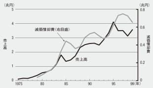 図2 日本の集積回路の売上高と減価償却費の年次推移(資料: 『ICガイドブック(第8版)』、日本電子機械工業会、2000年、p.194)
