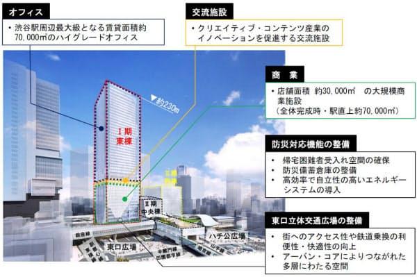 東棟は商業施設やオフィスが入る超高層複合ビルとなる。図は、北側から見た東棟の完成予想図。左端は2012年4月に開業した「渋谷ヒカリエ」(資料:東急電鉄)
