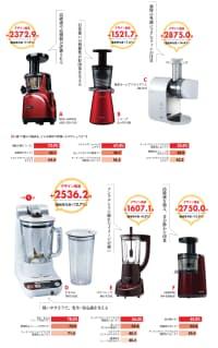 図2 何を評価したのか? 注: デザイン価値は一般的な高級ジューサー・ミキサーの価格を2万円として算出