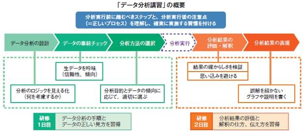 図1 データリテラシーを高めるための「データ分析演習」の概要。分析実行の前後を知る