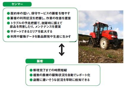 農機のエンジンから得られるデータを活用する遠隔管理システム「スマートアシスト」をヤンマーが提供する狙いや顧客のメリット