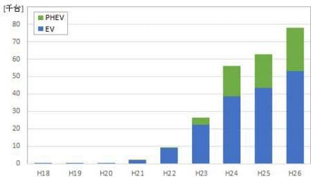 図2 EV/PHV保有台数の推移(次世代自動車振興センターの統計データを基にテクノアソシエーツが作成)