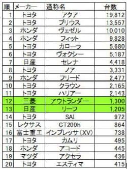 図3 EV/HV(PHV含む)の販売台数(2014年6月、出典:日本自動車部品協会)