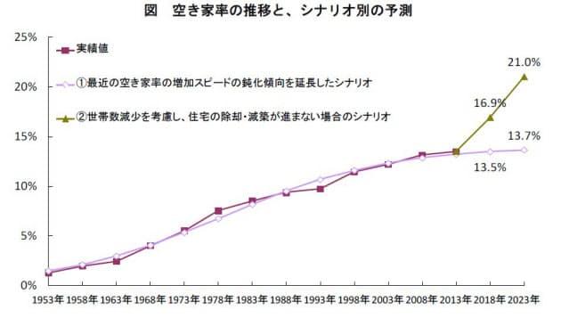 野村総合研究所による空き家率の推移と、シナリオ別の予測(資料:野村総合研究所)