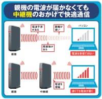 図1 Wi-Fiの電波は、ほかの機器からの電波干渉や障害物、距離などが原因となり、うまく電波が届かないことがある。抜本的に解決するには、中継機能を持つWi-Fiルーターを使うのが一番。あきらめていた場所でWi-Fiが使えるようになる