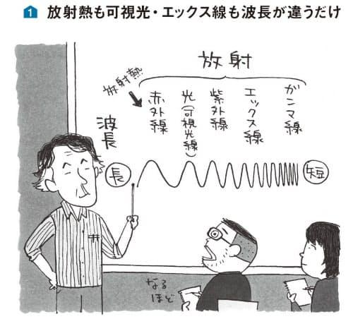 図1 放射熱も可視光・エックス線も波長が違うだけ