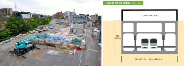 [左]羽沢駅の工事現場。左に見えるのはJR東海道貨物線の横浜羽沢駅。奥に見えるのは、シールドマシンの発進たて坑の上に建てられた「防音ハウス」の骨組み [右]羽沢駅の断面図。相対式ホーム2面2線で、ホームは10両編成に対応。駅舎は地上に建てられる(資料:鉄道・運輸機構の資料を基に小佐野カゲトシが作成)