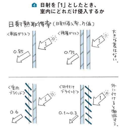 図4 日射を「1」としたとき、室内にどれだけ侵入するか