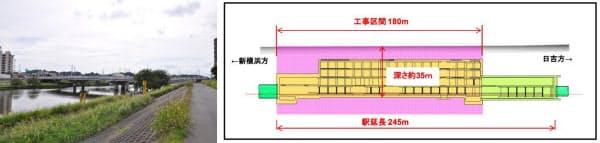 [左]新綱島駅(仮称)の新横浜方は鶴見川のほとりに位置する。写真手前は綱島街道(神奈川県道2号)の橋、その奥が東横線の鉄橋。相鉄・東急直通線は写真撮影位置付近の地下を通ることになる(写真:小佐野カゲトシ) [右]新綱島駅(仮称)は深さ34.9mで、駅延長245mのうち180mを開削工法で建設する(資料:鉄道・運輸機構)
