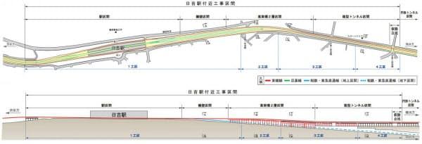 [上]日吉駅付近の工事区間。4つの工区に分かれている [下]4つの工区に分けられた日吉駅付近の縦断面図。箱形トンネル区間から2層高架区間、そして擁壁区間を経て日吉駅へとつながる(資料:いずれも鉄道・運輸機構)
