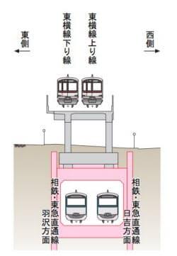 4工区では高架橋の下に箱形の複線トンネルを構築し、高架を受け替える(資料:鉄道・運輸機構)