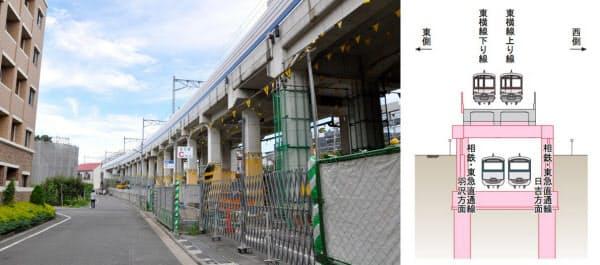 [左]高架下に相鉄・東急直通線を通すため、高架橋を受け替える工事を行う3工区。すでに準備工事が始まっている(写真:小佐野カゲトシ) [右]3工区は、高架下に相鉄・東急直通線を通すため、高架を支える柱を新たに造り高架を受け替える工事を行う(資料:鉄道・運輸機構)