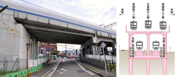 [左]既存の高架橋を撤去し、新たに幅の広い高架橋を造る工事が行われる2工区。写真は高架から擁壁区間に切り替わる付近にあたる「日吉第一架道橋」(写真:小佐野カゲトシ) [右]2工区では既存の高架橋を撤去し、新たに造り直す工事を行う。既存の高架の両側に新たな高架の外側となる部分を設けて東横線を移設し、その後に中間部分を構築する大掛かりな工事だ(資料:鉄道・運輸機構)