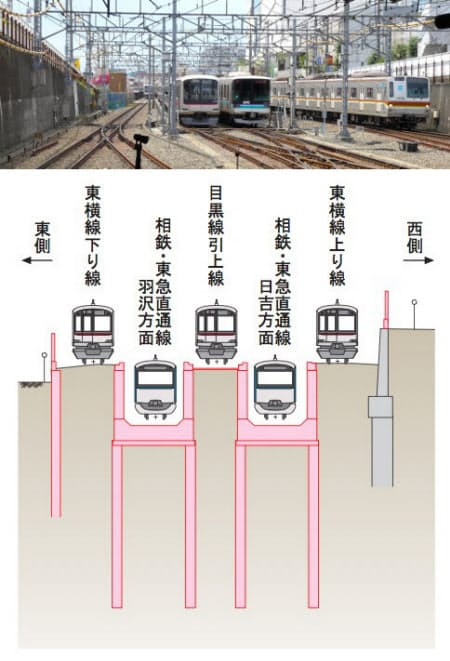 [左]日吉駅の横浜方。左から東横線下り(横浜方面)、目黒線の引き上げ線2本、東横線上り(渋谷方面)。相鉄・東急直通線は引き上げ線を1本に削減し、東横線と引き上げ線の間を通す(写真:小佐野カゲトシ) [右]相鉄・東急直通線完成後の断面図。1本に削減された引き上げ線と東横線の間に相鉄・東急直通線の線路が入る形となる(資料:(独)鉄道・運輸機構)
