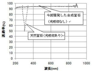 今回の合成蛍石から試作した光学レンズの波長ごとの透過率