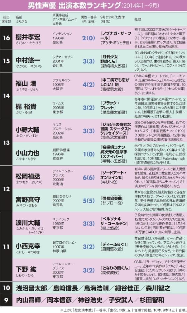 【算出方法】対象は、2014年1~9月。この期間内に、(1)新たに放送を開始した、または放送が予定されている日本製のテレビアニメ、(2)劇場公開した、または公開が予定されている映画(長期シリーズは除く)、(3)パッケージが発売、または発売が予定されているOVAのホームページに主要キャストとして名前が載っていることを条件に調べた。この期間内に、同じタイトルで2回以上新作が放送、公開、発売されている場合は、ひとつとしてカウント。なお、CS、番組内アニメ、単行本付属OAD(オリジナル・アニメ・ディスク)、再放送は含まない。調査期間は2014年9月8日まで