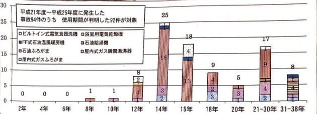使用期間別の事故発生件数