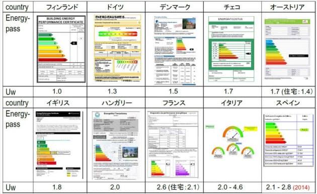 各国が求める窓の断熱性能を熱貫流率(表中のUw。単にUとする場合もある)で比較。小さいほど断熱性能が高い。ここに載せた値はどれも最低基準であり、これ以下の値にすることが求められている(資料:テクノフォルムバウテックジャパンの資料を一部加工)