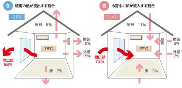 一般的な住宅で生じる熱の損失を、部位ごとに相対化した値。特に開口部からの熱の出入りが大きいことが分かる。1999年の省エネ基準(次世代省エネ基準)で建てた家がモデル(資料:日本建材・住宅設備産業協会の資料を基に日経アーキテクチュアが作成)