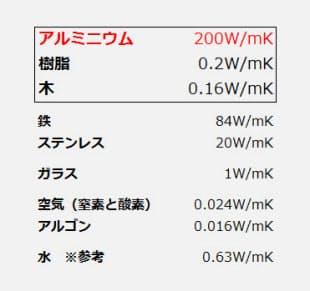 材料の熱伝導率の比較。アルミは樹脂や木に比べて熱を通しやすく、窓枠に利用するのが不利であることが分かる(資料:ケンプラッツ)