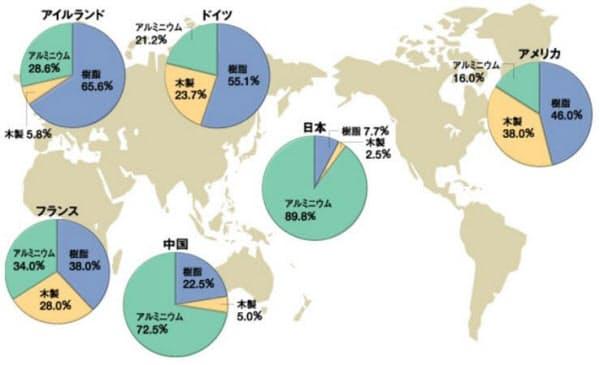 世界の樹脂サッシの普及状況。日本はまだ普及が進んでいない(資料:樹脂サッシ普及促進委員会)