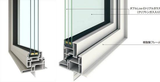 [左]YKK APが2014年4月から販売している樹脂窓「APW430」。熱貫流率は0.91 W/m2・K。このほか9月に、樹脂スペーサーを使って熱貫流率を1.48W/m2・Kに低減した「APW330」のバリエーションをラインアップに加えた(資料:YKK AP) [右]三協立山の三協アルミ社が2014年4月から販売している樹脂窓「トリプルスマージュ」。熱貫流率は0.86W/m2・K(資料:三協立山)