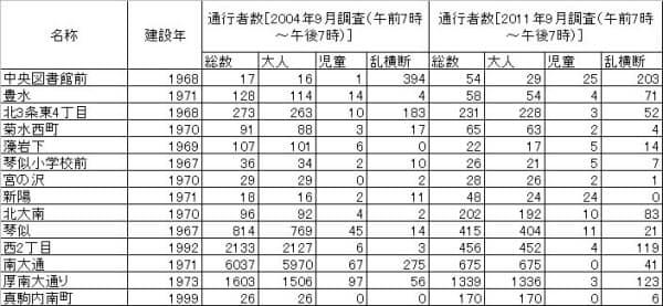 撤去候補となった14橋の利用状況(資料:札幌市)