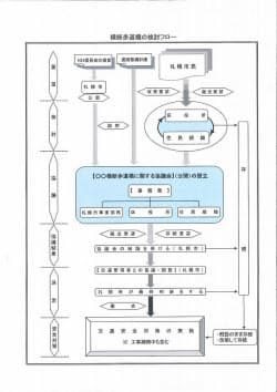 市が横断歩道橋の撤去を提案し、撤去を進めるまでの手続き(資料:札幌市)