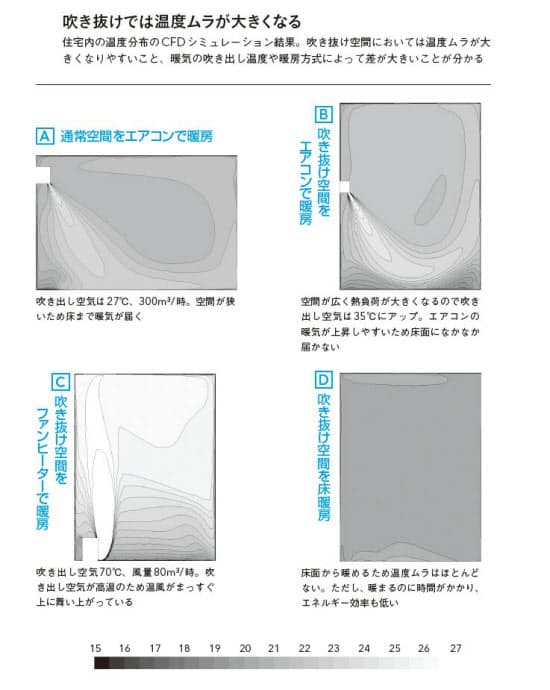 図1 吹き抜けでは温度ムラが大きくなる。1階空間は3.6×3.6×高さ2.4m 、吹き抜け空間は3.6×3.6×高さ4.8m。各部屋の断熱性は等級4レベル。暖房機器の吹き出し風量は一定で実験