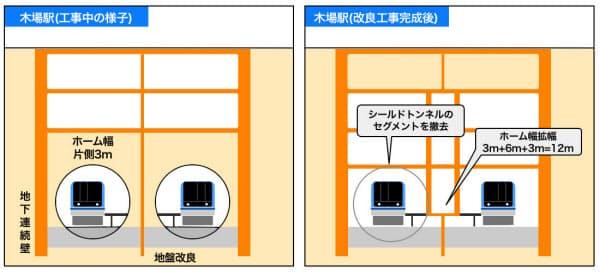 既存のシールドトンネルの外側に地下連続壁を設けて掘削を進め、シールドトンネルを解体する(東京メトロの資料を基に小佐野カゲトシが作成)