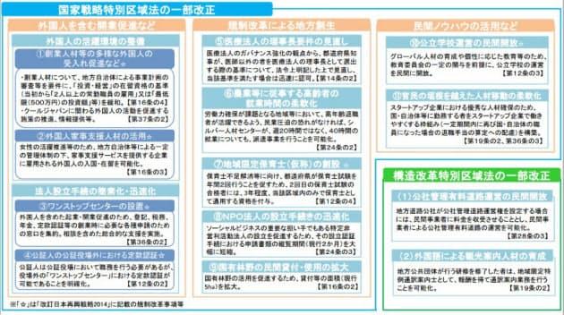 国家戦略特別区域法と構造改革特別区域法の改正の内容(資料:内閣府)