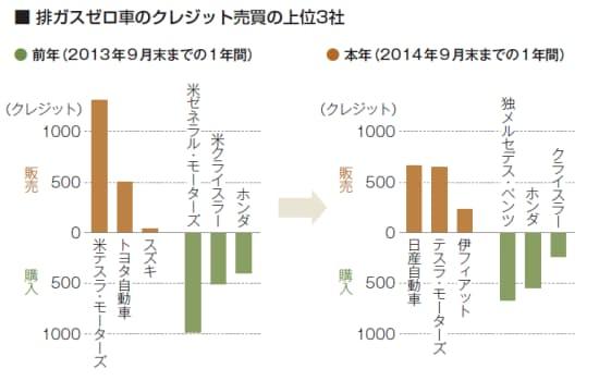 排ガスゼロ車のクレジット売買の上位3社。左は2013年、右は2014年