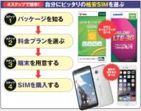 図1 格安SIMは、さまざまなパッケージが販売されており、どれを買っていいのか迷いがち。まずは格安SIM の基本を身に付け、自分に合ったSIMを選べるようにしよう。ここでは、4つのステップに分けて選び方を解説する