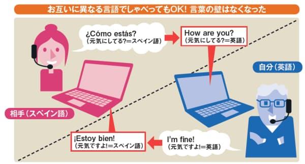 図1 「スカイプ」の自動翻訳機能「スカイプトランスレーター」を使えば、英語とスペイン語のように異なる言語を使う人同士でも、お互いの母国語で話しながら自動的に翻訳してくれる。これで言葉の壁を取り払える