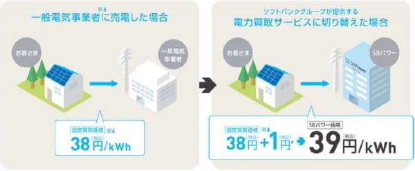 図 SBパワーによる電力買取サービス概要(出典:SBパワーのニュースリリース)
