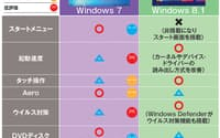 図1 Windows 7と8.1の主な違い。8.1ならではの優れた機能は多いが、Windows 7にも魅力的な点は多い