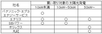 表 新電力による太陽光発電の電力買取サービス事例の比較(各社の公開情報を基にテクノアソシエーツが作成)